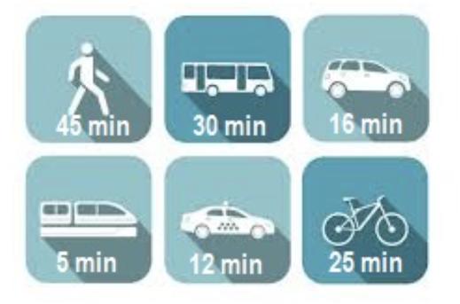 Selon le dessin ci-après, quel est le moyen de transport qui me prendra le moins de temps ?